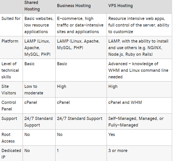 businesshostingcomparation - The Cheapest cPanel Linux Hosting with Unlimited Bandwidth website hosting review